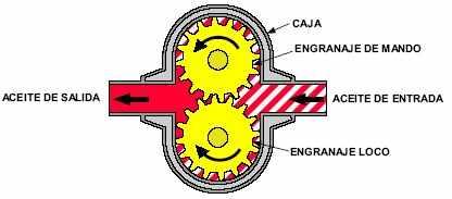 3.5 Bombas de Motores Hidráulicos